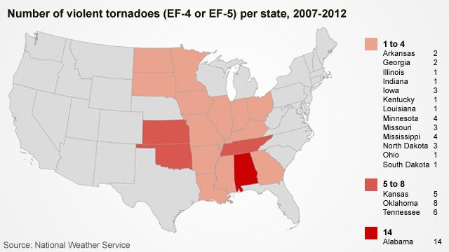 "The National Weather Service adjusted the rating system used to grade tornadoes in 2007. Formerly the ""Fujita Scale,"" the service now uses the ""Enhanced Fujita Scale,"" which is determined based on wind speed and surveyed damage. While most tornadoes strike in ""tornado alley,"" some of the more violent tornadoes since 2007 have been reported in Alabama."