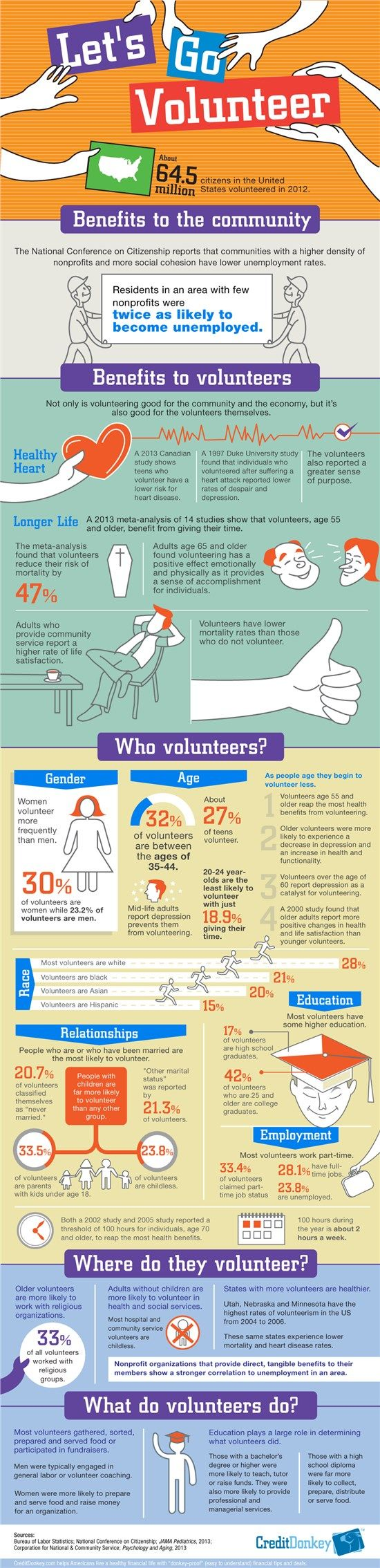 Infographic: Why Volunteering is Good for Your Health, Your Career, and the Community. Volunteers are happier and healthier, with less likelihood of having a number of serious health conditions. © CreditDonkey