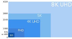 Ultra-high-definition television Television formats beyond HDTV, 4K and 8KUHD