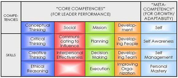 Image of leadership competency model