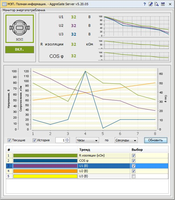#Real_time_monitoring of roadheading telemetry data.