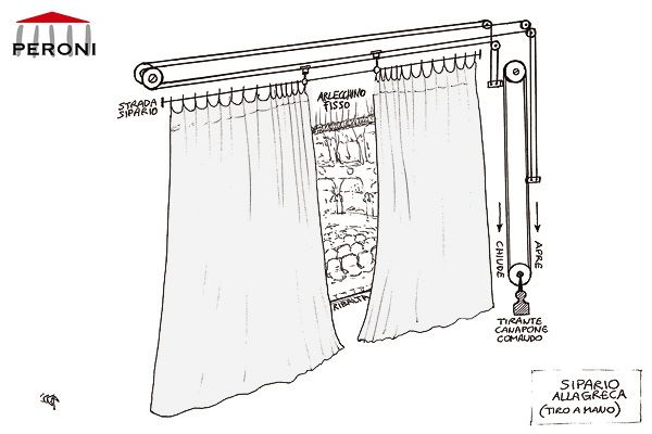 Rail for Traveller curtain with cable for manual operation