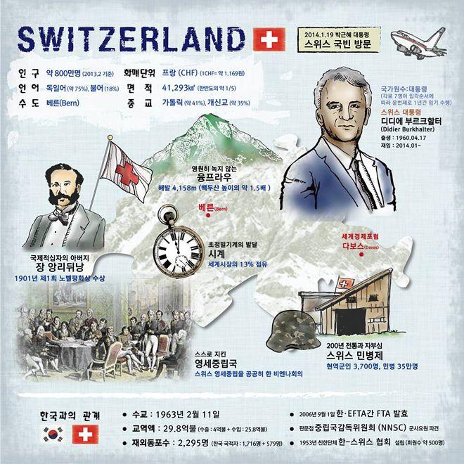 스위스를 소개합니다 (출처: 청와대)