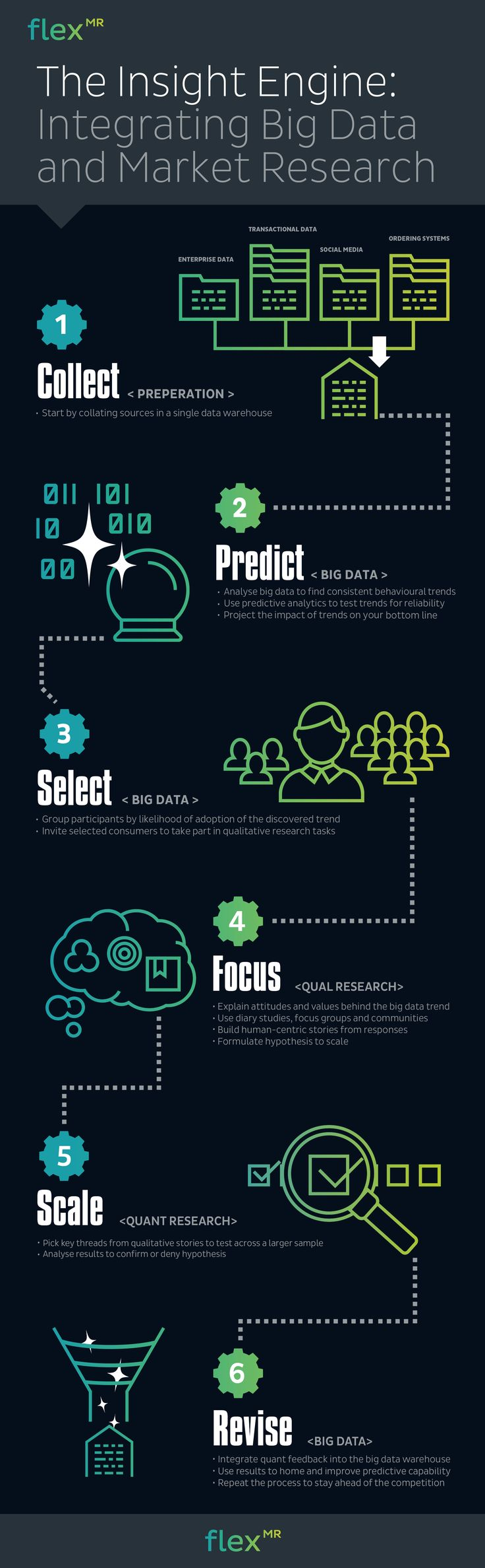 6 Steps to Integrating Big Data u0026