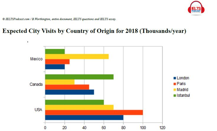 You should spend about 20 minutes on this task The chart below - country of origin document