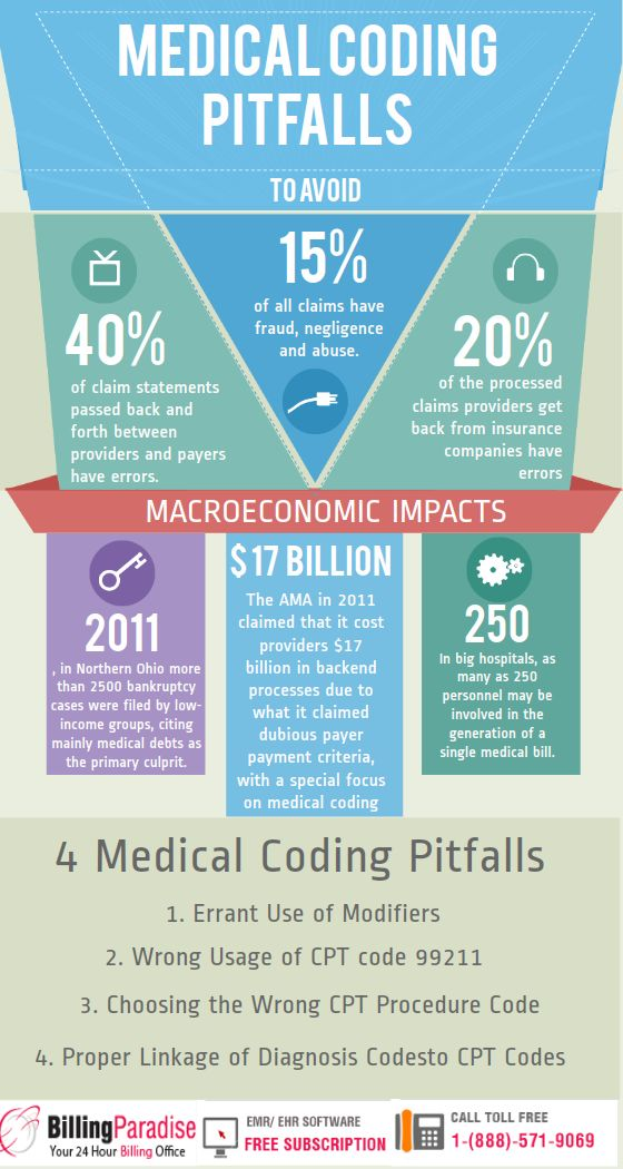 18 best RHIT Medical Coding images on Pinterest - medical coding resume