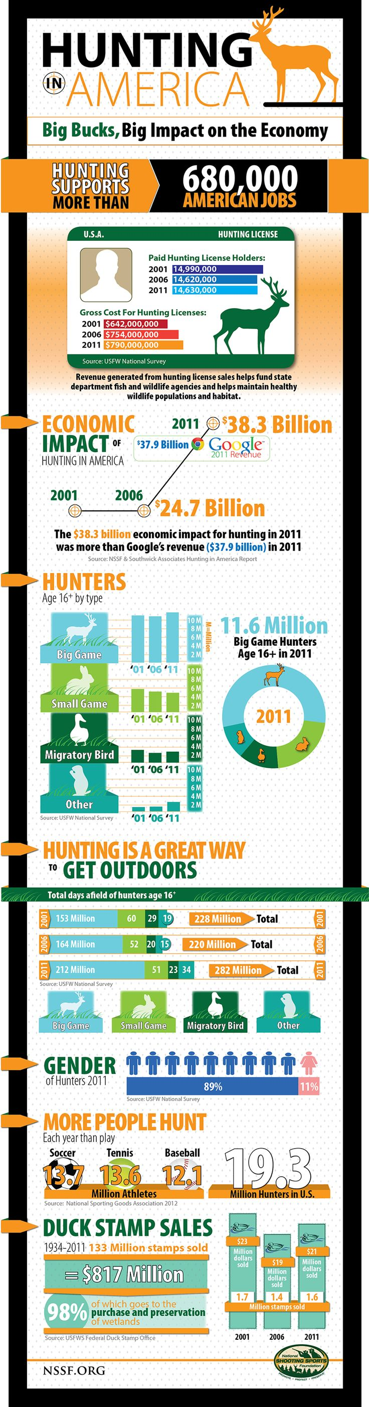 Hunting In America: Big Bucks, Big Impact On The Economy #Infographic #Hunting