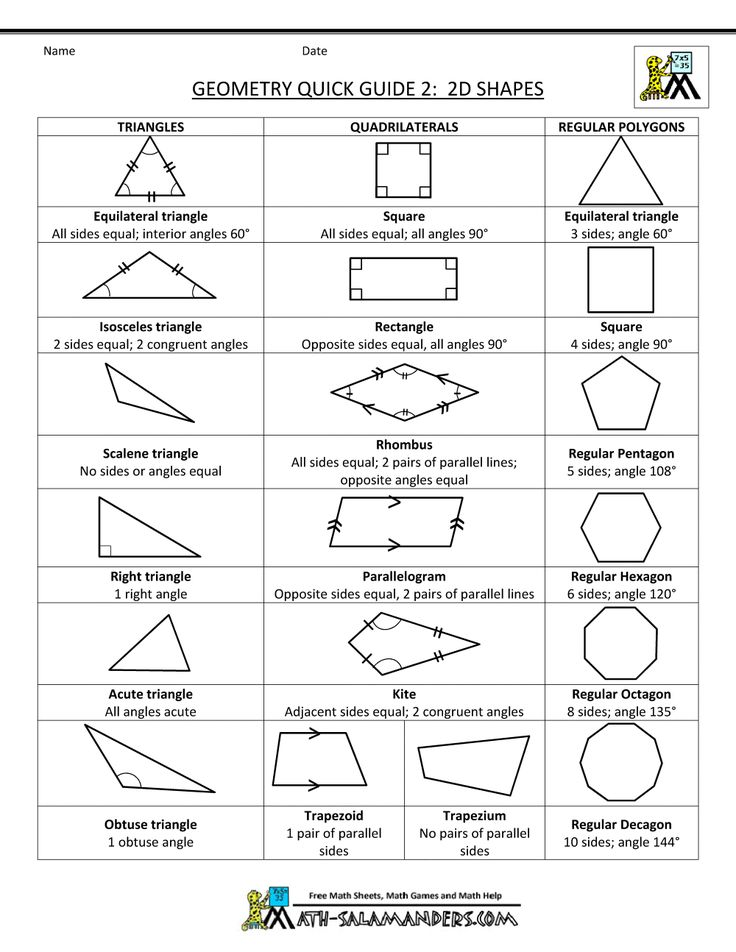 geometry cheat sheet shapes worksheets geometric. Black Bedroom Furniture Sets. Home Design Ideas