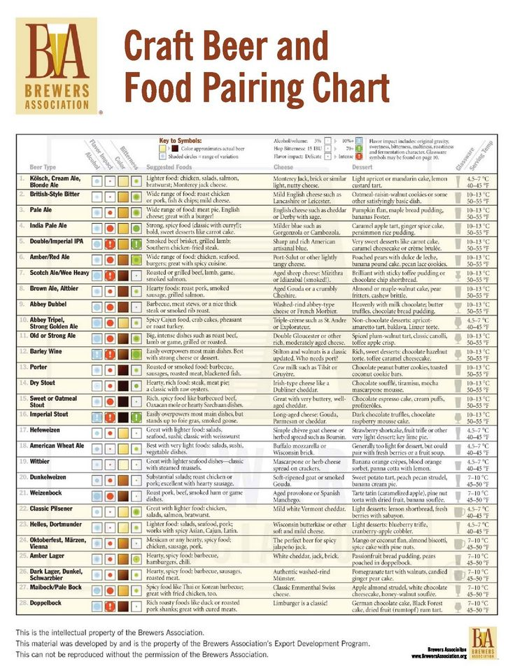 Check out these super specific cheese pairings! Beer and Food Pairing Chart