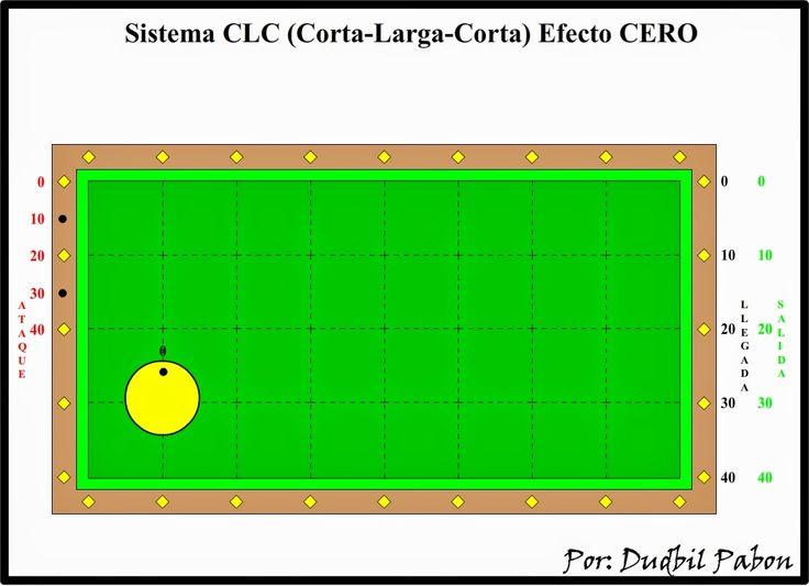 Billar Tres Bandas: 4. Sistema de diamantes de tres bandas CLC (Corta-...