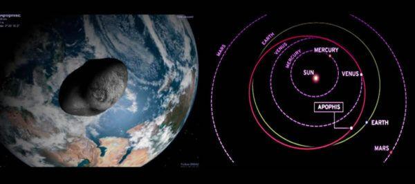 (adsbygoogle = window.adsbygoogle || []).push();   A pesar de que una colisión del asteroide Apofis con la Tierra en 2029 —el año de su mayor aproximación a nuestro planeta— está prácticamente descartada, los científicosno pueden asegurar que esto no sucedaen un futuro...