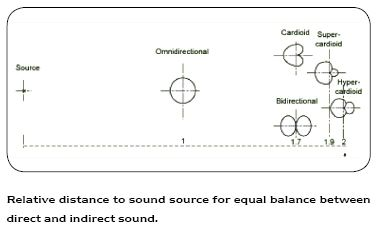 Relative distance to sound source for equal balance between direct and indirect sound