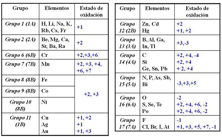 Estado de oxidación de los elementos, según su grupo