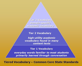 """The Common Core: Tiered Vocabulary Made Simple"" -- Great info and resources! (includes a link to Marzano's 6-step process for teaching vocab. & 21 digital tools to build vocab.)"