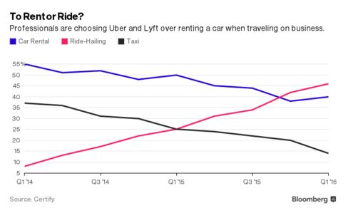 Uber Overtakes Rental Cars Among Business Travelers - Bloomberg