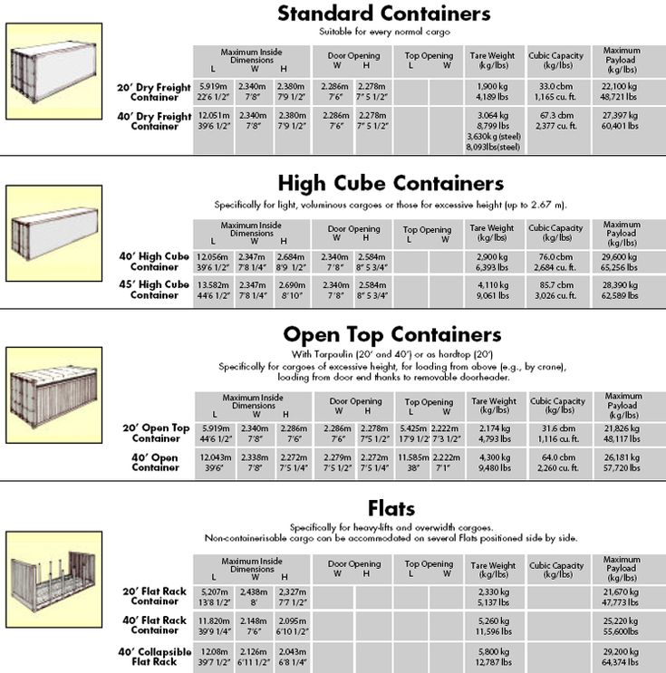 40 Feet Container Homes: Storage Container Sizes In Metric And Pricess