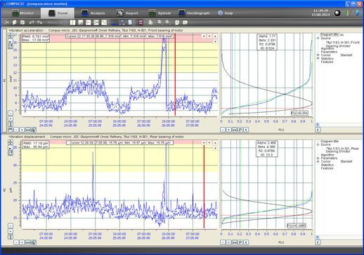 Compacs®-micro™ System.Trends of the collected measured vibration signals parameters