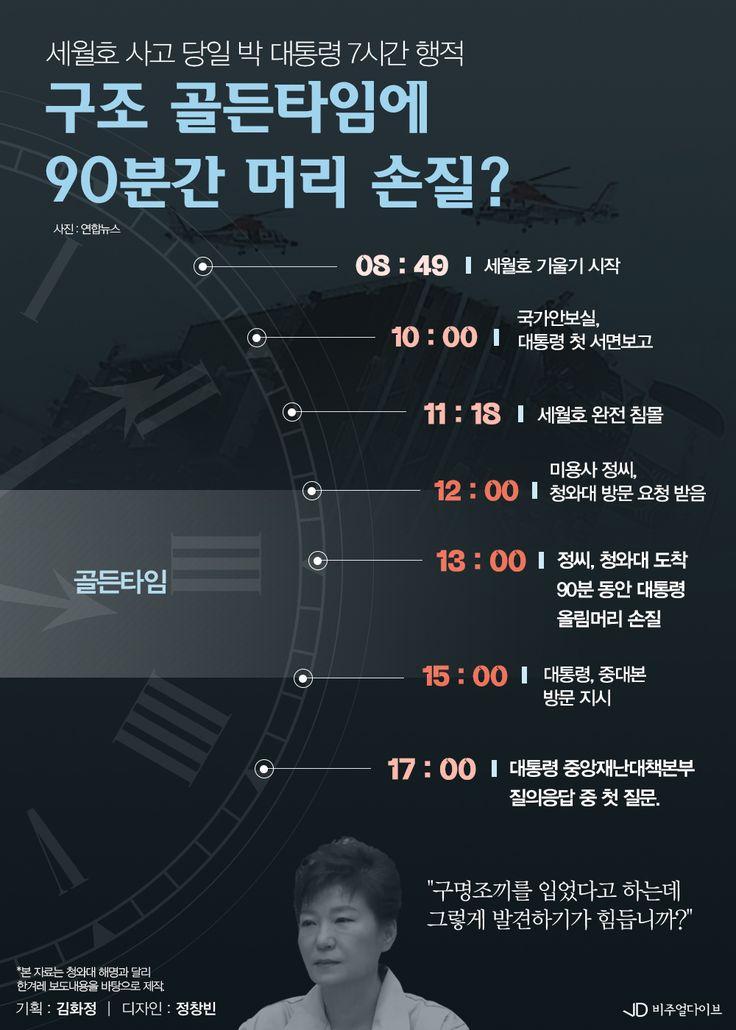 세월호 구조 골든타임에… 박대통령 90분 머리 손질?[인포그래픽] #sewol / #Infographic ⓒ 비주얼다이브 무단 복사·전재·재배포 금지