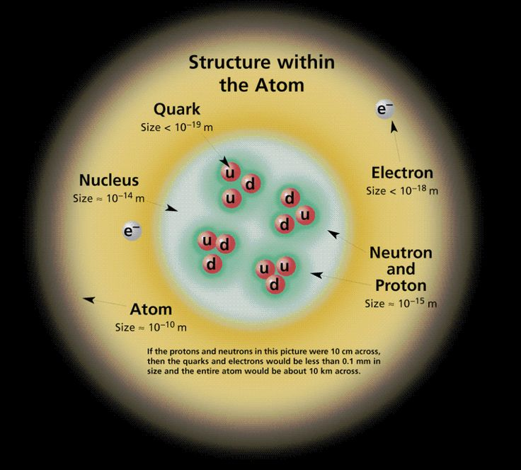 inside of an atom particles | Science and Geology | Pinterest