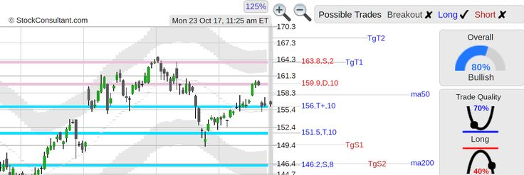 StockConsultant.com - $AAPL (AAPL) Apple stock support and resistance areas 163.8, 159.9, 156. 151.5, 146.2, analysis chart