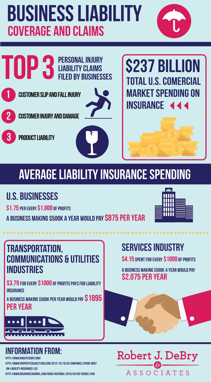 Business liability coverage & claims business liability