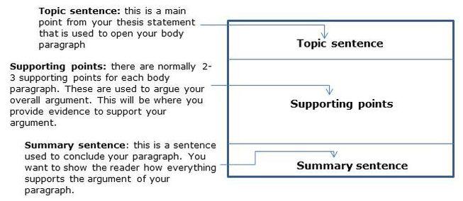 Definition essay college