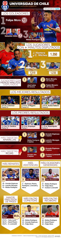 Jara el más expulsado, Beausejour el mejor asistidor: El podio y los números del campeón U. de Chile | Emol.com #Bulla #DaleLeon #UdeChile #UniversidadDeChile #LaU #Chile #Campeon #Campeones