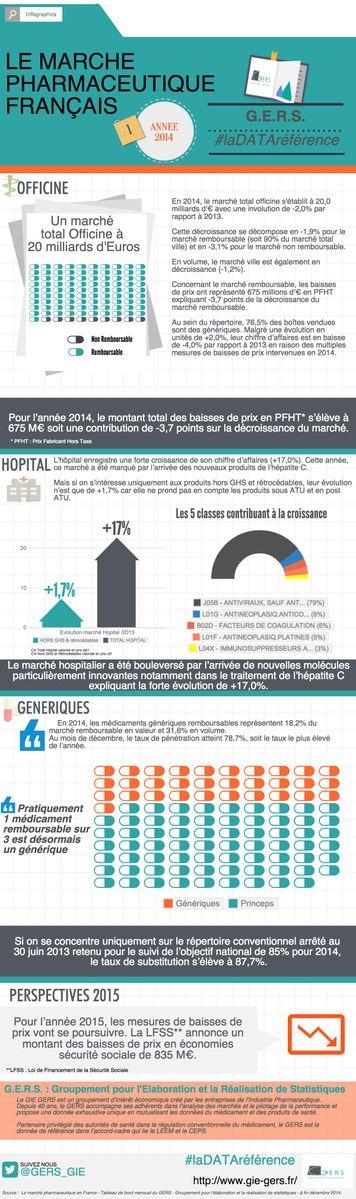 Le marché pharmaceutique français.