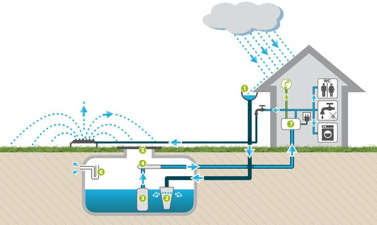 Schéma de fonctionnement de la récupération d'eau par cuve