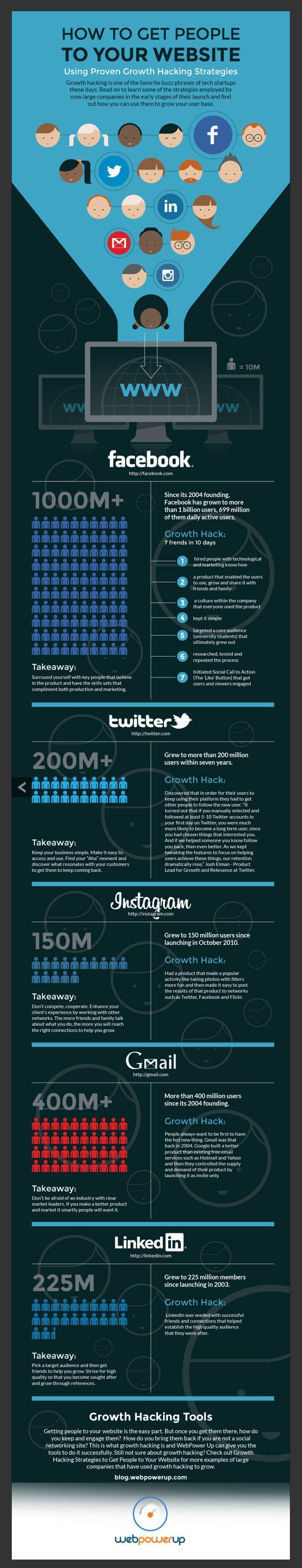 How to get people to your website #socialMedia FREE Marketing Training - http://simplicitymarketingllc.com/bizcamp