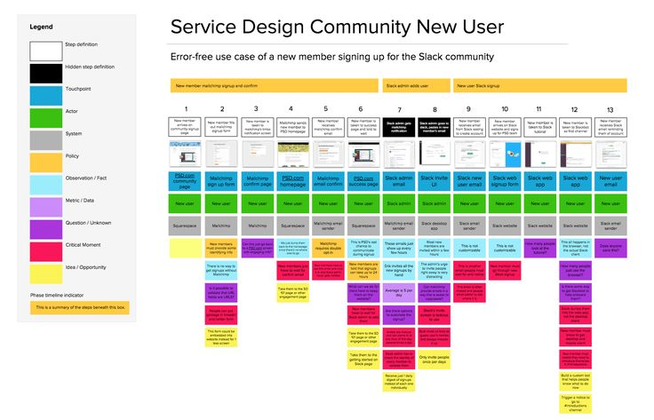 UX Club  Service Design 서비스 블루프린트(Service Blueprint - new blueprint hair design