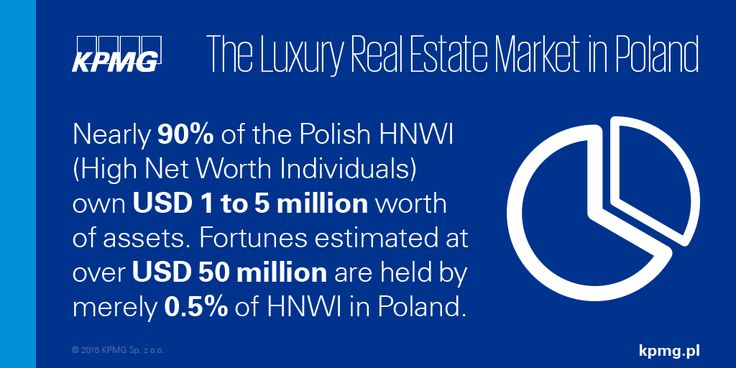 Only 0.5% of High Net Worth Individuals in Poland have wealth of over 50 million USD  #realestate #KPMG #Property #KPMGPoland #Poland