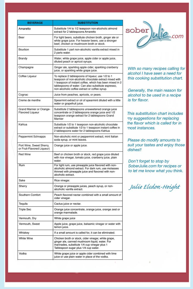 An alcohol substitution chart for cooking. Great suggestions for substituting everything from white wine or vodka to amaretto and crème de menthe