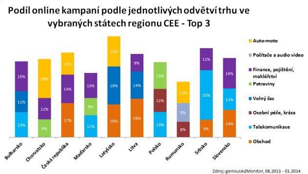 Podil online kampani podle odvetvi trhu v strednej europe