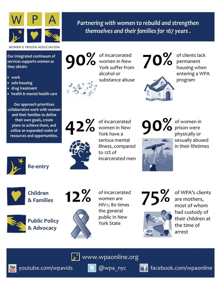 WPA infographic