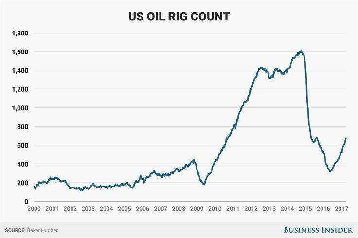 US oil-rig count rises for 12th straight week Baker Hughes says
