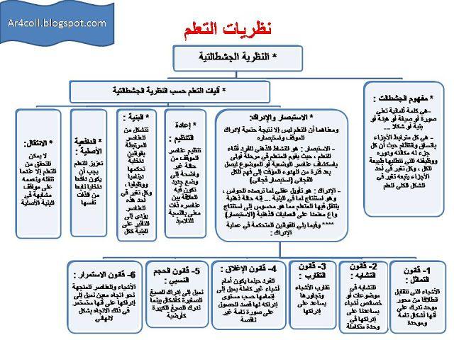 نظريات التعلم تعريفها و أنواعها النظرية السلوكية و الجشطالتية و البنائية Blog English Teacher Blog Posts