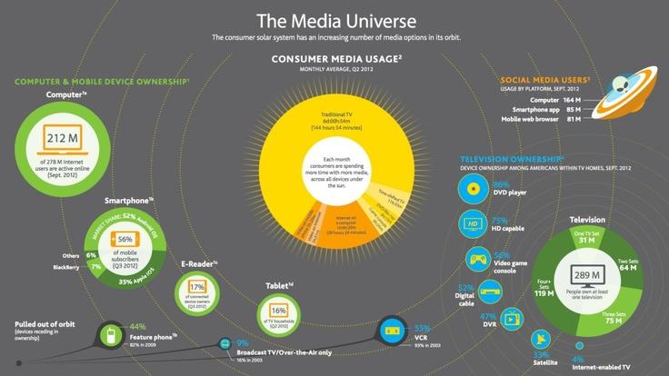 Consumer Media Usage