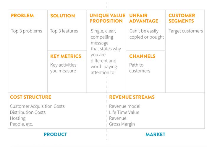 Skip the Boring Business Plan. Focus on This Strategy Instead. Example of Lean Canvas