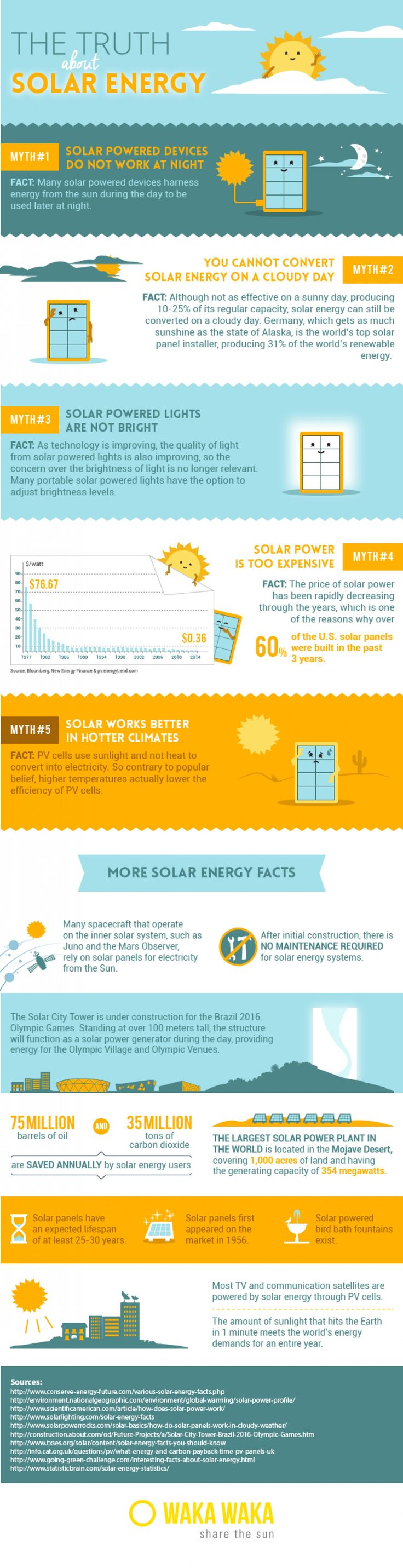 Solar Energy Facts & Myths Infographic