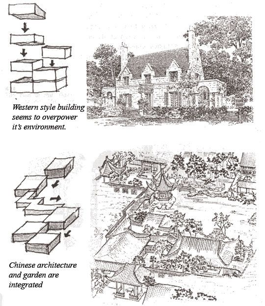 chinese architecture and chinese garden are enclosed