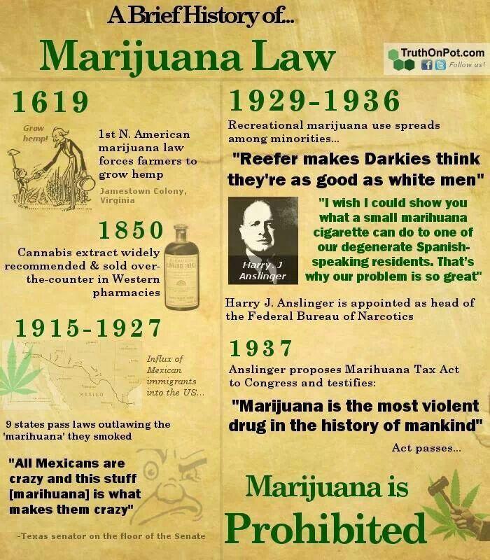 History of Marijuana in America