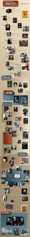 Historia de la fotografía, 1900 a 1936 | Oscar en Fotos