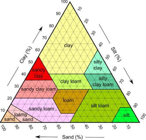 Soil Triangle Worksheet Karibunicollies – Soil Texture Triangle Worksheet