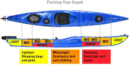 Packing Your Boat: Expert Advice from REI