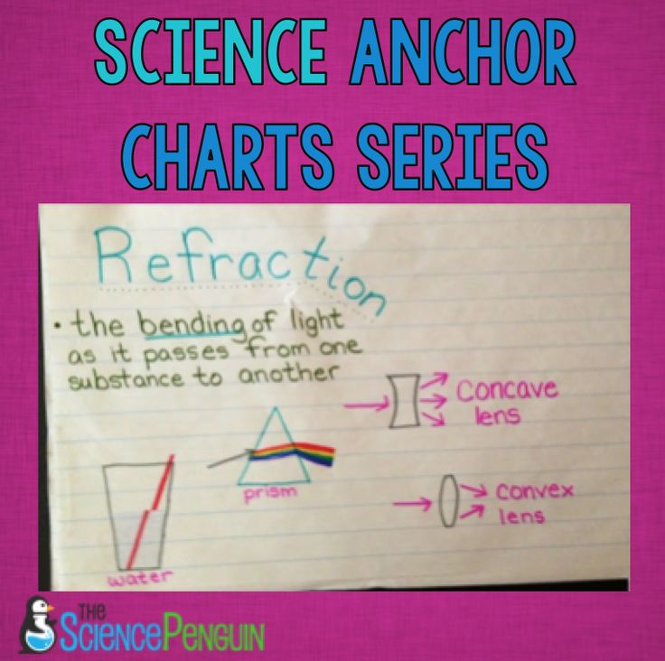 Physical Science Anchor Charts: Refraction, Electricity, and Constant Properties of Water