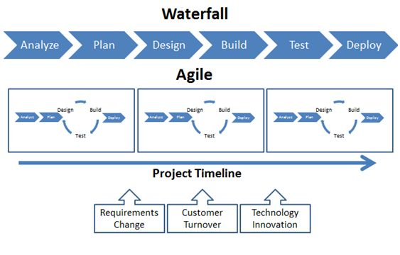 waterfall vs agile devlopment Between agile methods and the traditional waterfall method, it can be a  agile  development stages include traditional planning, analyzing.