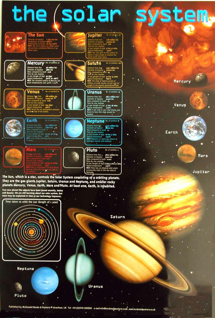 example of the solar system - photo #45
