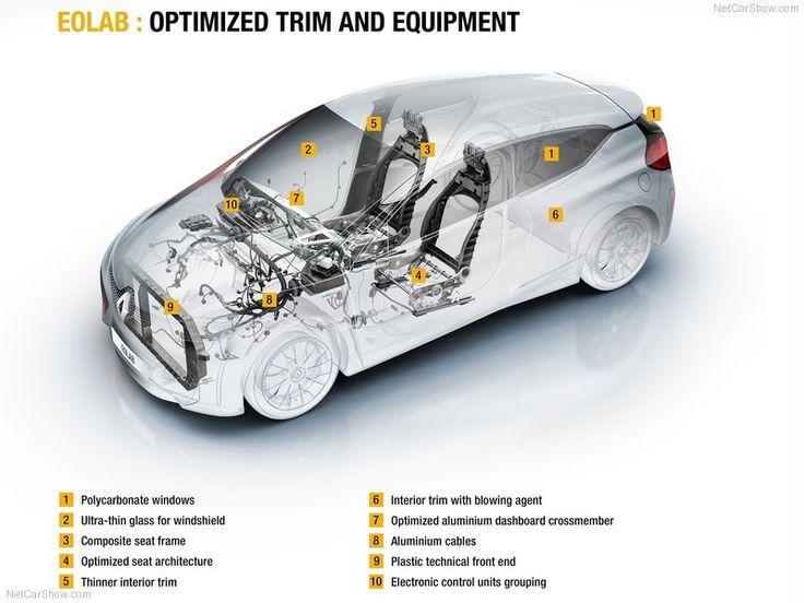 Renault-Eolab_Concept_2015_tecnical-image