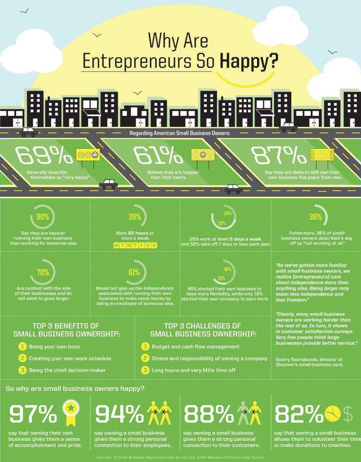 ¿Por qué los emprendedores somos felices? #infografia #infographic #entrepeneurship